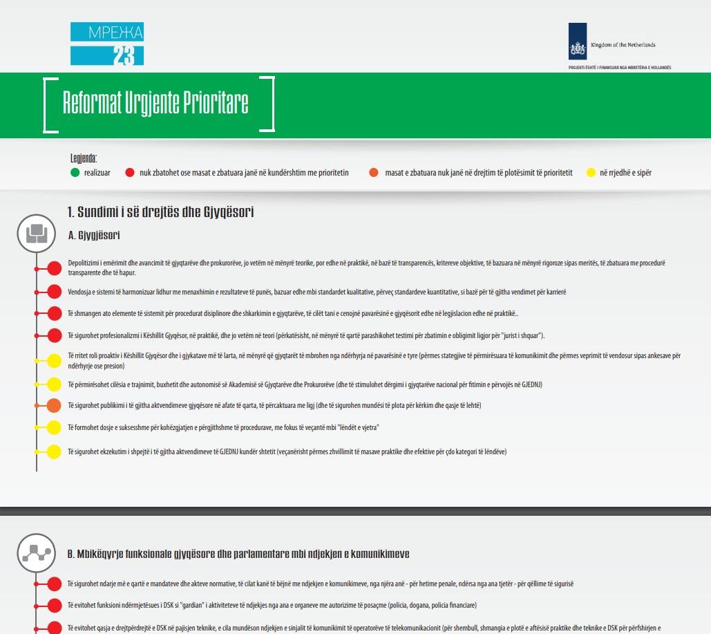 Infograf për zbatimin e Reformave Urgjente Prioritare