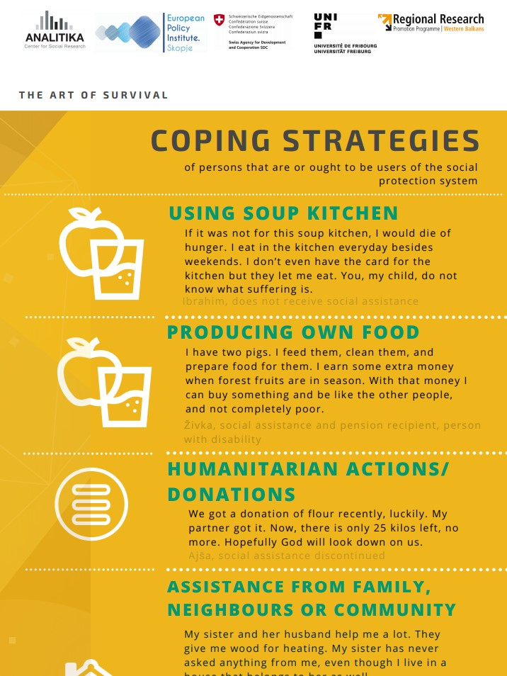 Findings from the Research conducted in Bosnia and Herzegovina – Infographic: Coping strategies of persons that are or ought to be users of the social protection system