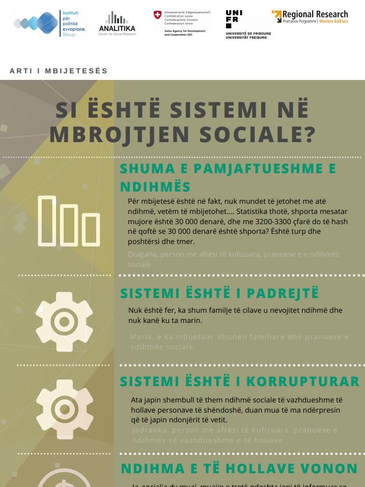 Gjetje nga hulumtimet e shqyrtuara në Maqedoni – Infografik: Si është sistemi i mbrojtjes sociale?