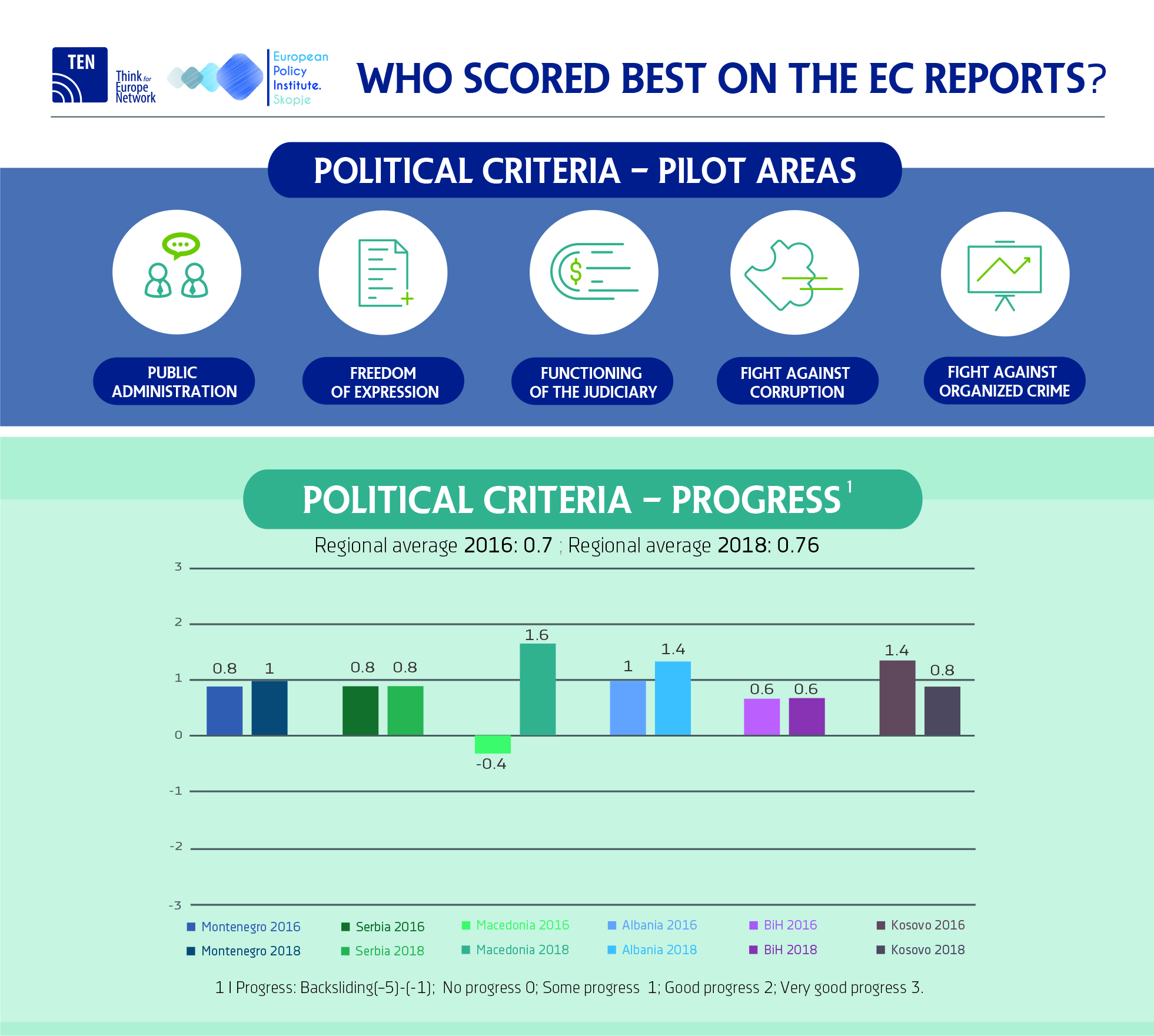 Comparative infographic on EC reports for WB countries