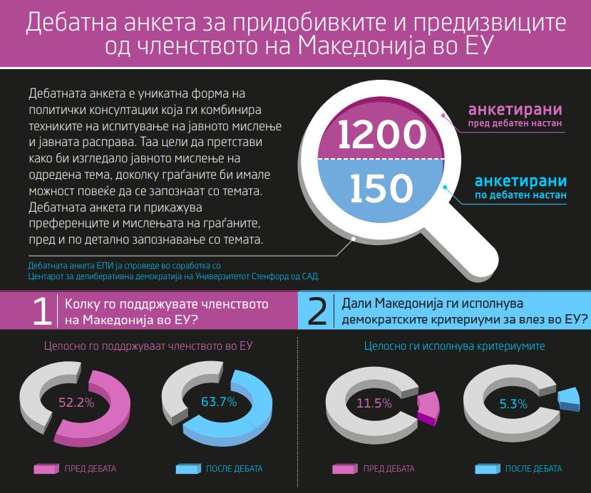 Инфографик: Дебатна анкета за ЕУ