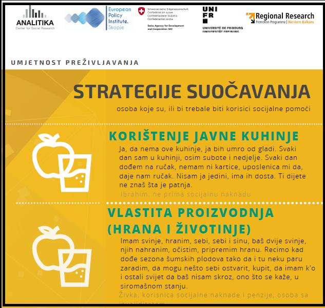 Nalazi za Bosnu i Hercegovinu – Infografik: Strategije suočavanja osoba ko jesu, ili bi trebale biti korisici socijalne pomoći