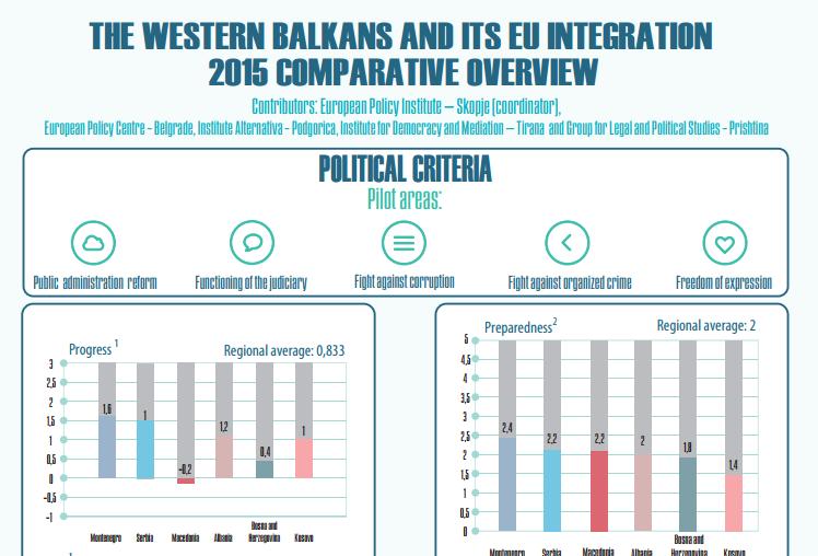 Регионална анализа на извештаите на ЕК за напредокот на Западен Балкан
