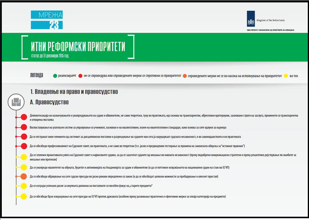 Инфографик за спроведувањето на Итните реформски приоритети