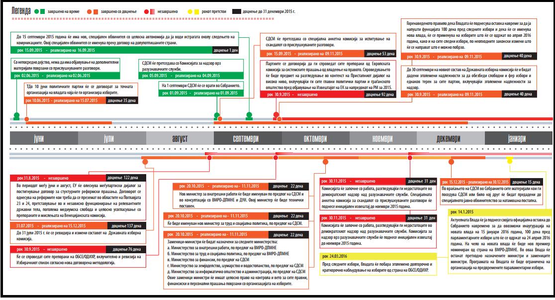 Инфографик за спроведувањето на Политичкиот договор јуни/јули