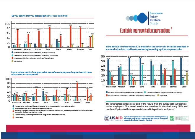 Инфографик: Примена на принципот за правична застапеност