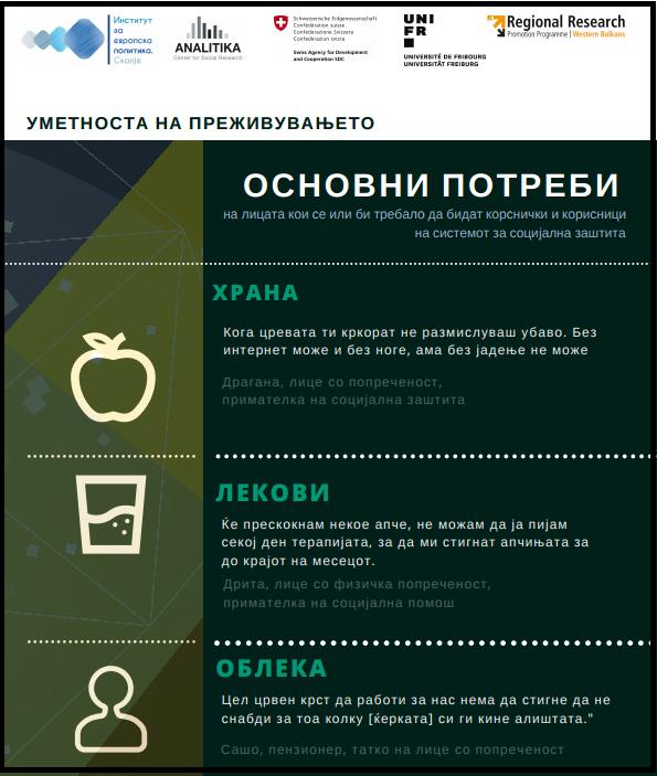 Наоди од спроведено истражување во Македонија – Инфографик: Основни потреби на лицата кои се или би требало да бидат кориснички и корисници на системот за социјална заштита