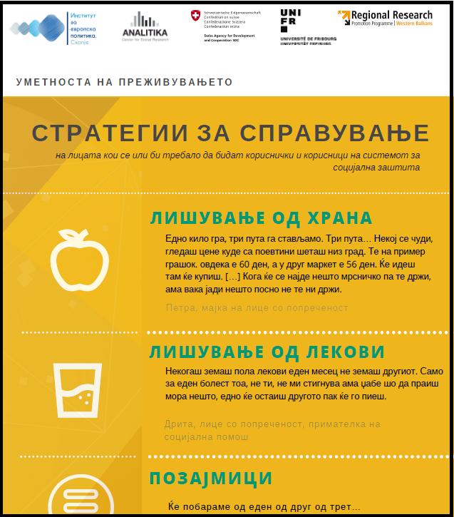 Наоди од спроведено истражување во Македонија – Инфографик: Стратегии за справување на лицата кои се или би требало да бидат кориснички и корисници на системот за социјална заштита
