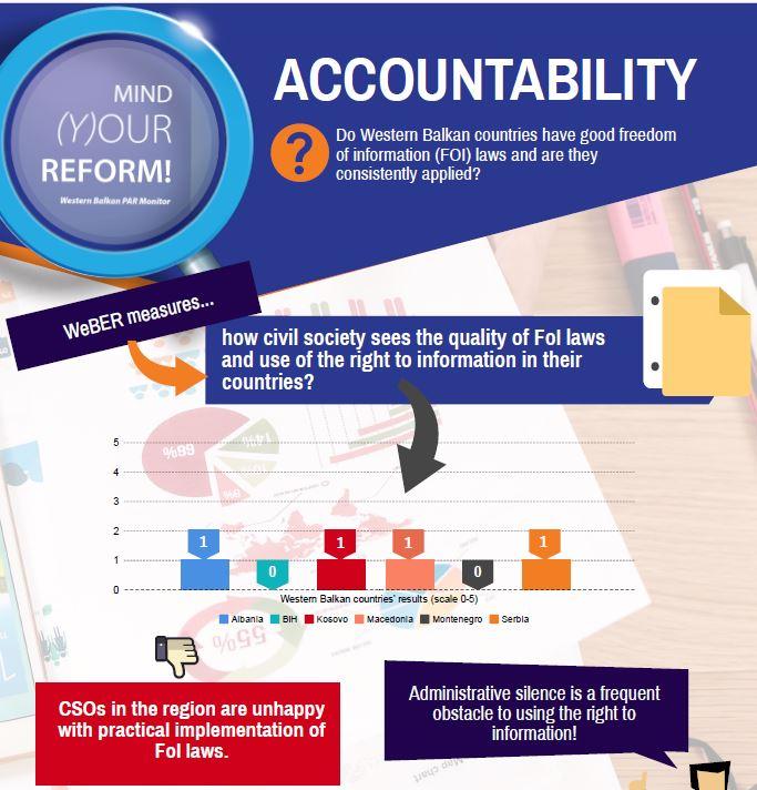 Отчетноста на јавните администрации во Западен Балкан [инфографик] [АНГ]