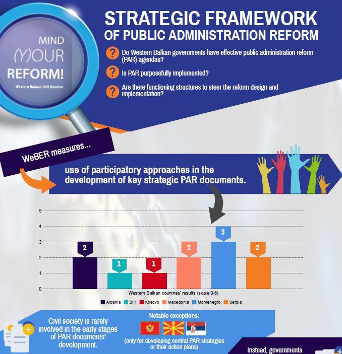 WB countries quality of Strategic Framework for PAR [infographic]