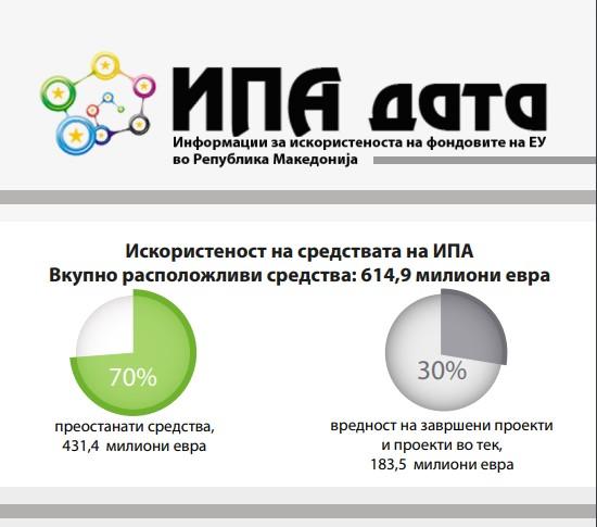 Инфографик за искористувањето на средствата од ИПА во Република Македонија