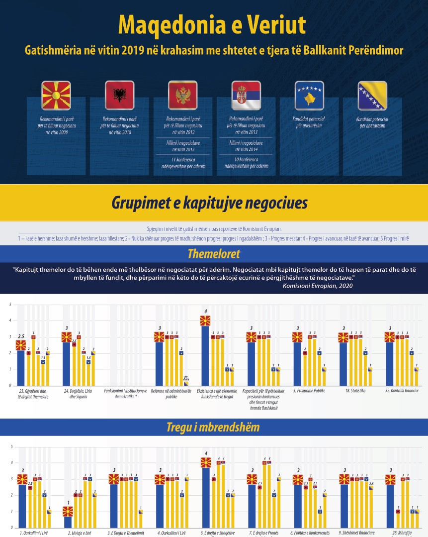 Infograf: Maqedonia e Veriut – Gatishmëria në vitin 2019 në krahasim me shtetet e tjera të Ballkanit Perëndimor