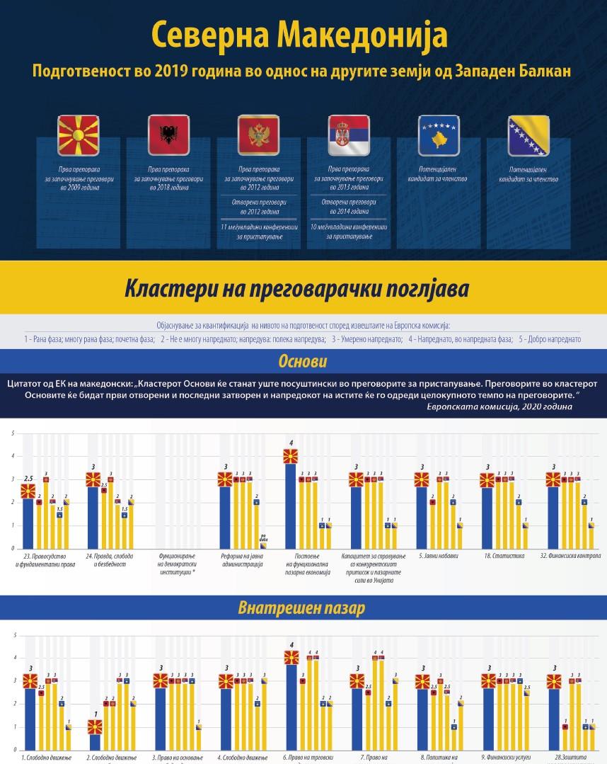 Инфографик: Северна Македонија – Подготвеност во 2019 во однос на другите земји од Западен Балкан