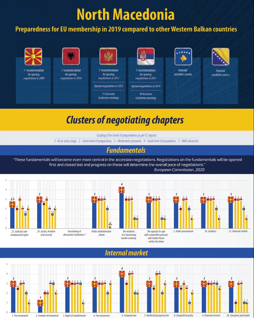 Infographic: North Macedonia – Preparedness for EU membership in 2019 compared to other Western Balkan countries