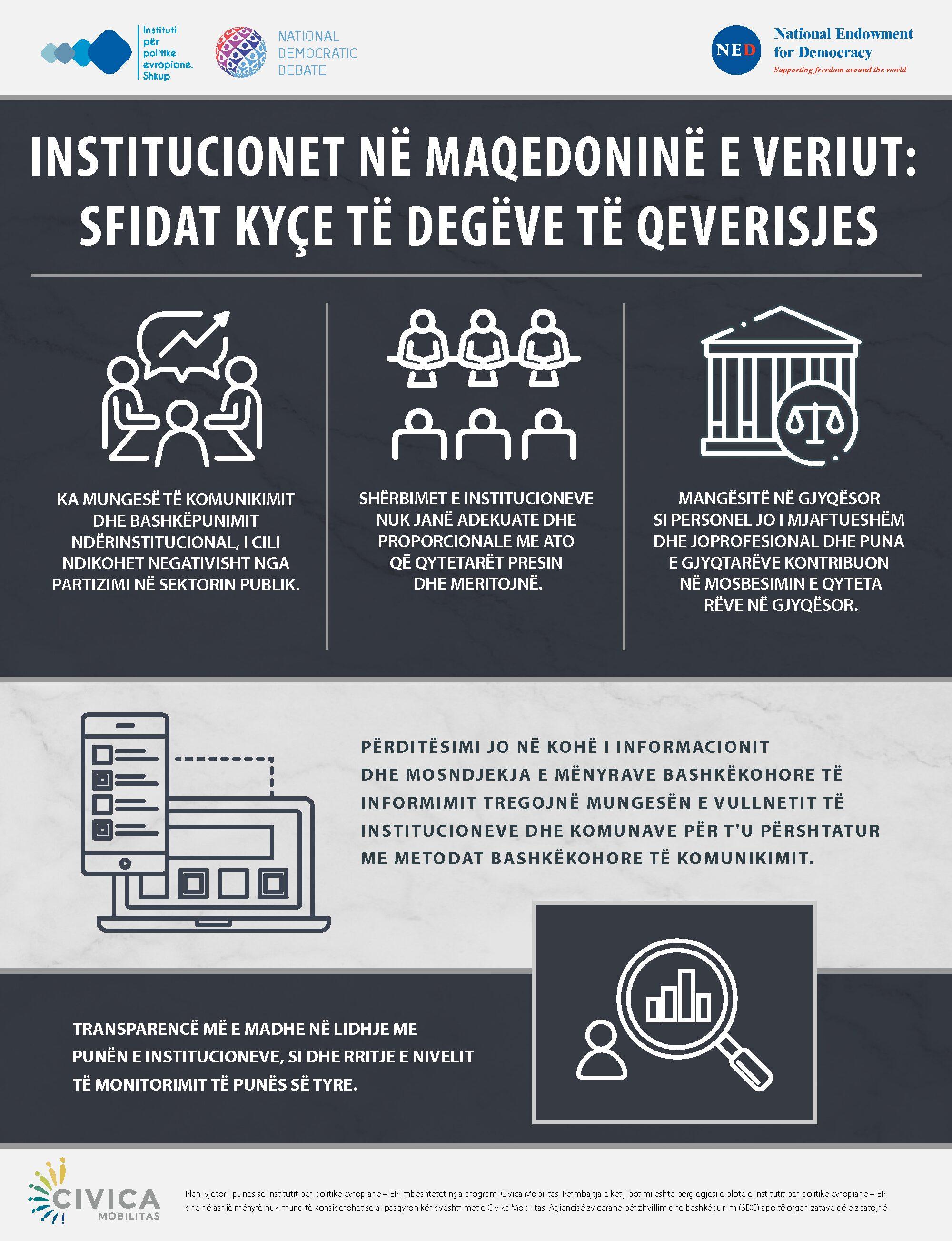 [Infografik] Institucionet në Maqedoninë e Veriut: Sfidat kyçe të degëve të qeverisjes