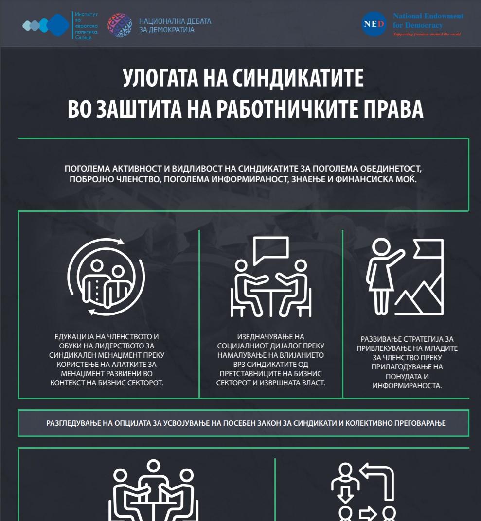 Infosheet: Roli i sindikatave në mbrojtjen e të drejtave të punëtorëve
