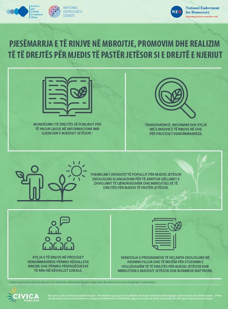 Pjesëmarrja e të rinjve në mbrojtje, promovim dhe realizim të të drejtës për mjedis të pastër jetësor si e drejtë e njeriut