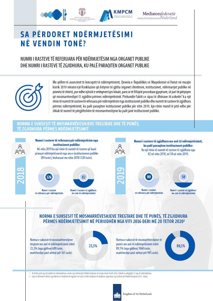 Infografik: Sa përdoret ndërmjetësimi në vendin tonë?