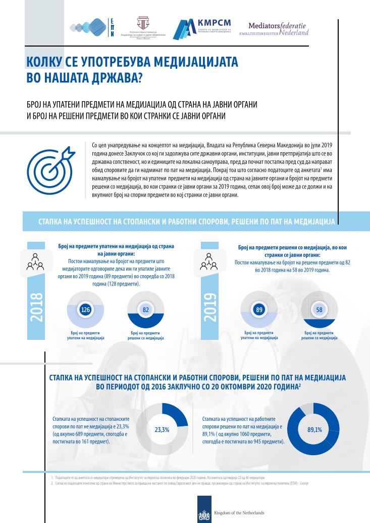 Инфографик: Колку се употребува медијацијата во нашата држава?