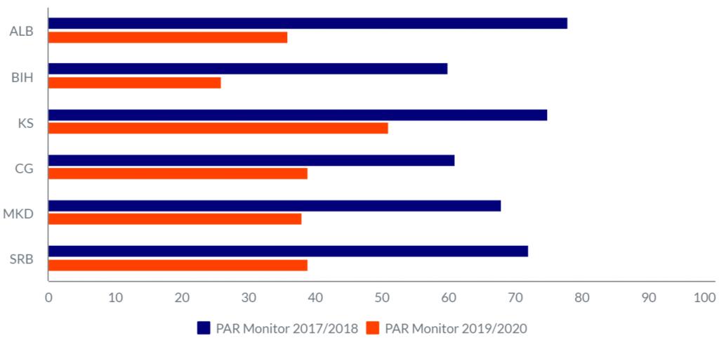 Процент од граѓаните кои сметаат дека каналите за давање мислење за квалитетот на административните услуги е едноставен или многу едноставен за користење