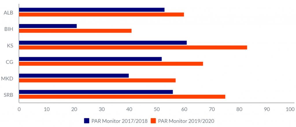 Процент од испитаниците кои се согласуваат дека вклучувањето на граѓаните и граѓанското општество во следењето, резултирало со подобри услуги